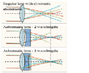 Read more about the article The ABC of Photography – Chromatic aberration