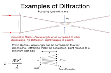 The ABC of Photography – Diffraction