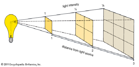 The ABC of Photography – Inverse square law